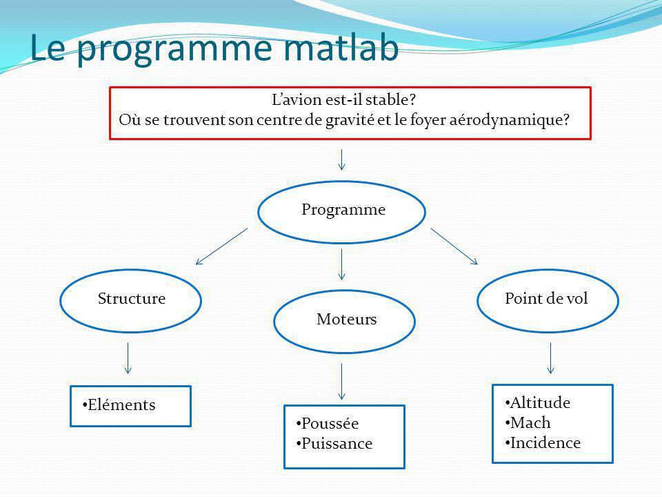 Le programme matlab Programme StructureMoteursPoint de vol • Eléments • Poussée • Puissance • Altitude • Mach • Incidence L'avion est-il stable? Où se