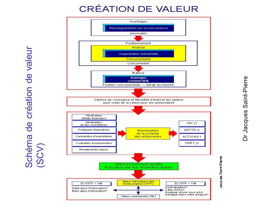 Chercher à créer de la valeur ne signifie pas d 'essayer de créer de la valeur par des manipulations financières. Cela signifie plutôt, mettre en oeuv