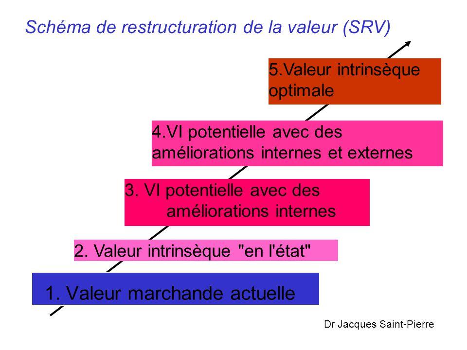 Restructuration de la valeur Au SCV, s'ajoute aussi le SRV (Le Schéma de la Restructuration de la Valeur)