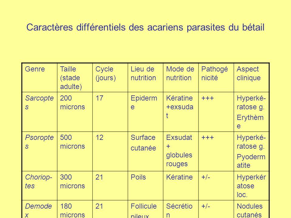 Caractères différentiels des acariens parasites du bétail GenreTaille (stade adulte) Cycle (jours) Lieu de nutrition Mode de nutrition Pathogé nicité