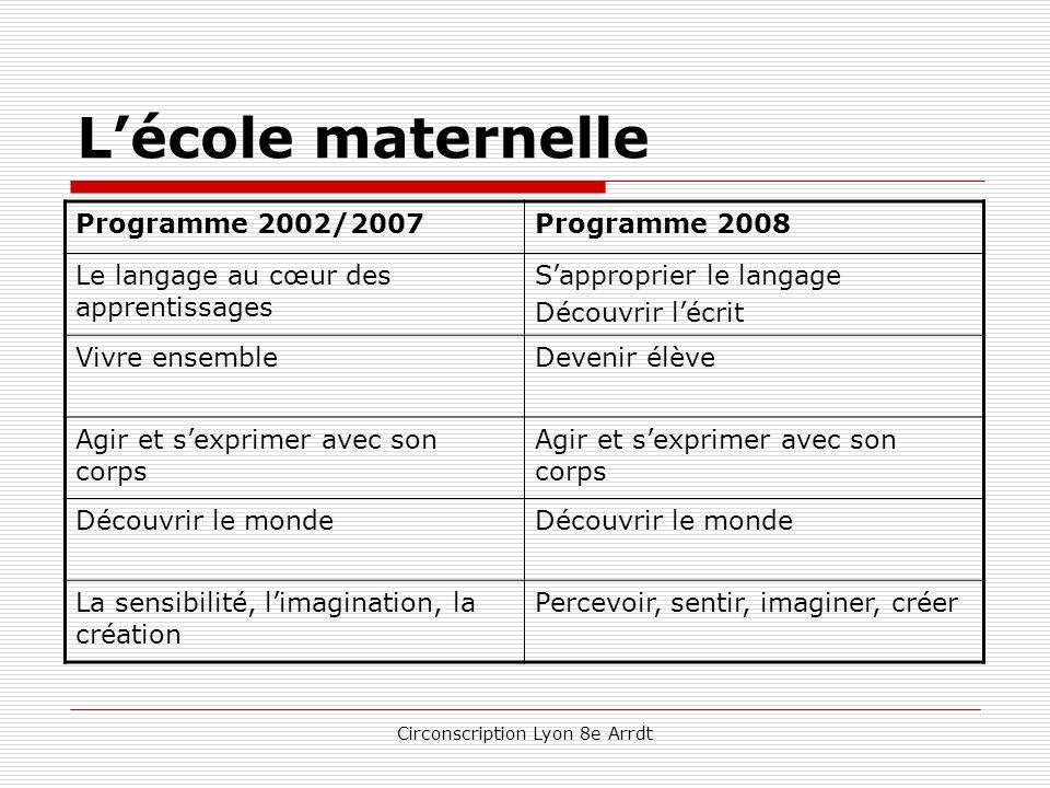 Circonscription Lyon 8e Arrdt L'école élémentaire Français – Cycle 3  Contribution de tous les champs disciplinaires à la maîtrise de la langue, base de la culture commune.