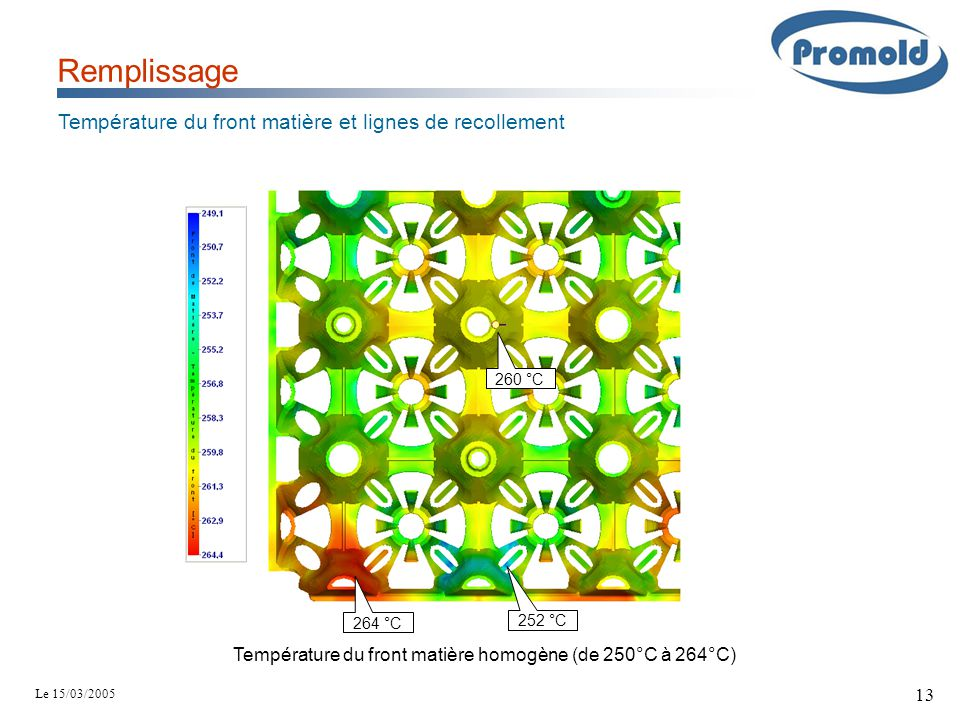 Le 15/03/2005 13 Remplissage Température du front matière et lignes de recollement 264 °C 260 °C 252 °C Température du front matière homogène (de 250°