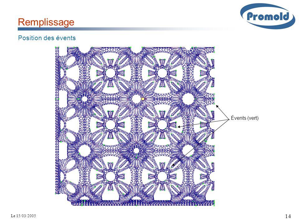 Le 15/03/2005 14 Remplissage Position des évents Évents (vert)
