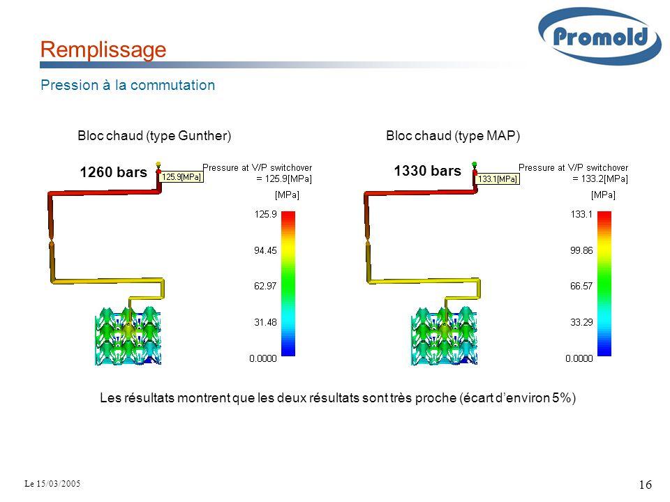 Le 15/03/2005 16 Remplissage Pression à la commutation 1260 bars Bloc chaud (type Gunther) Bloc chaud (type MAP) 1330 bars Les résultats montrent que
