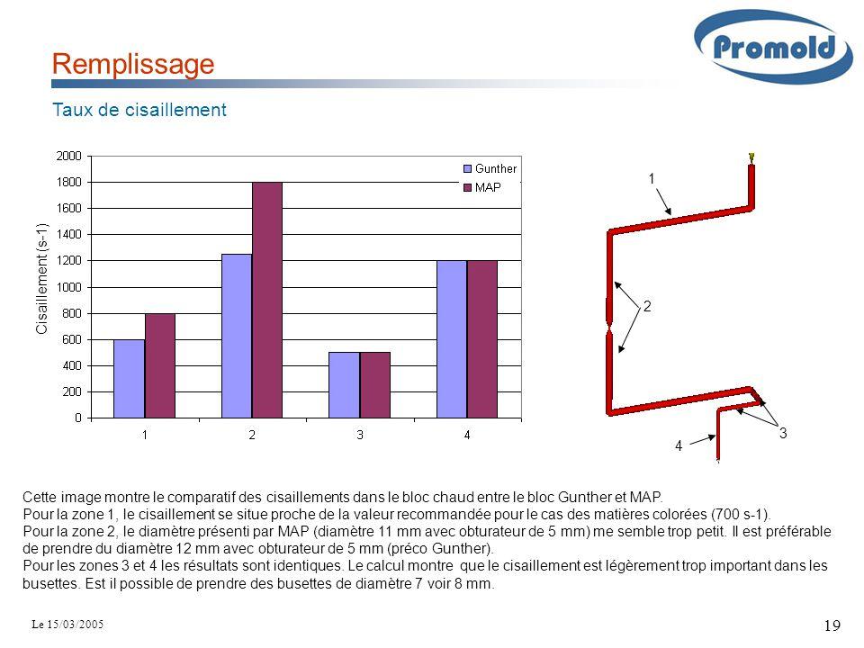 Le 15/03/2005 19 Remplissage Taux de cisaillement Cisaillement (s-1) 1 2 3 4 Cette image montre le comparatif des cisaillements dans le bloc chaud ent