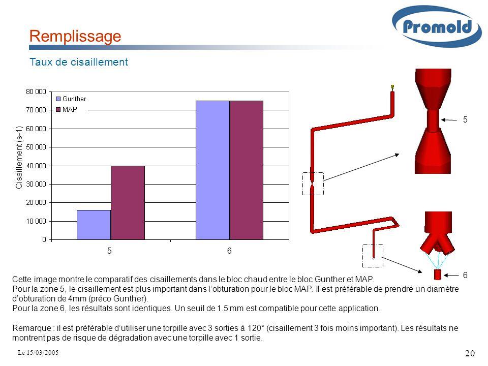Le 15/03/2005 20 Remplissage Taux de cisaillement Cisaillement (s-1) Cette image montre le comparatif des cisaillements dans le bloc chaud entre le bl
