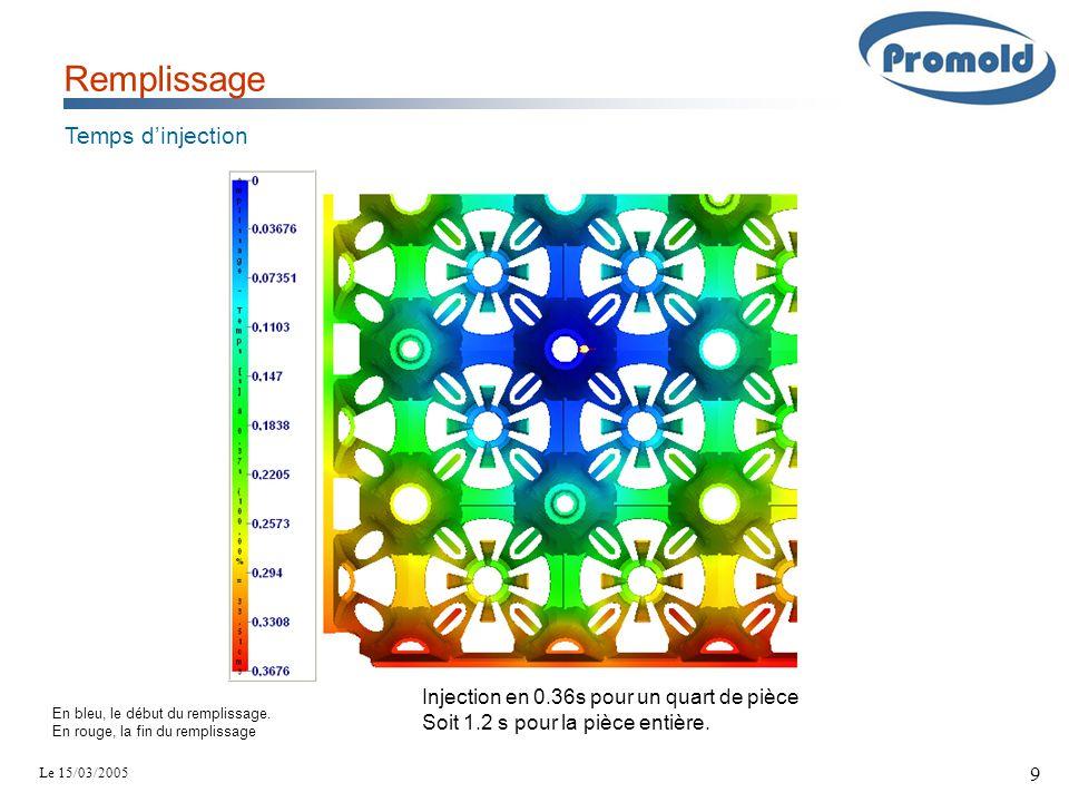 Le 15/03/2005 9 Remplissage Temps d'injection En bleu, le début du remplissage. En rouge, la fin du remplissage Injection en 0.36s pour un quart de pi