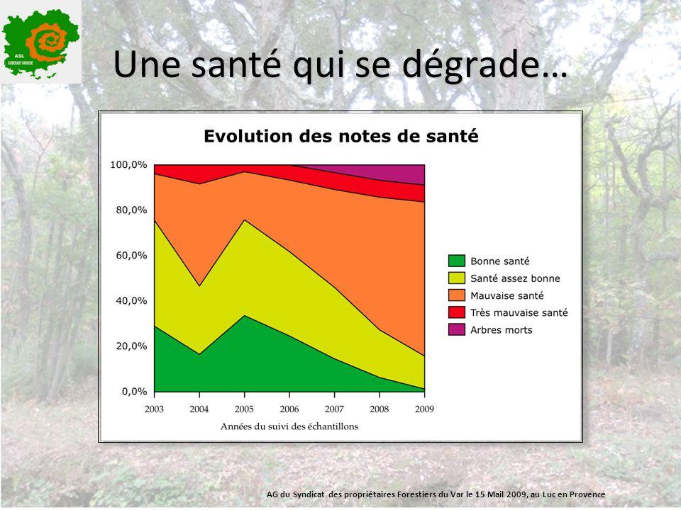 Une santé qui se dégrade… AG du Syndicat des propriétaires Forestiers du Var le 15 Mail 2009, au Luc en Provence