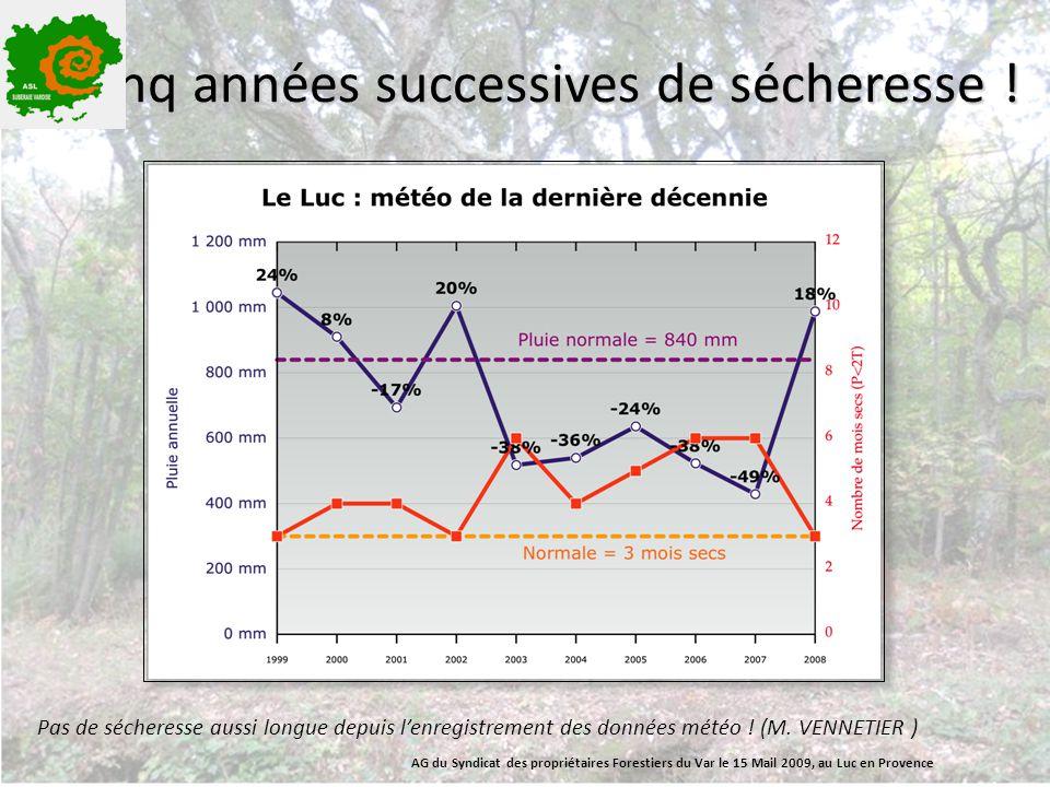 Cinq années successives de sécheresse ! Pas de sécheresse aussi longue depuis l'enregistrement des données météo ! (M. VENNETIER ) AG du Syndicat des
