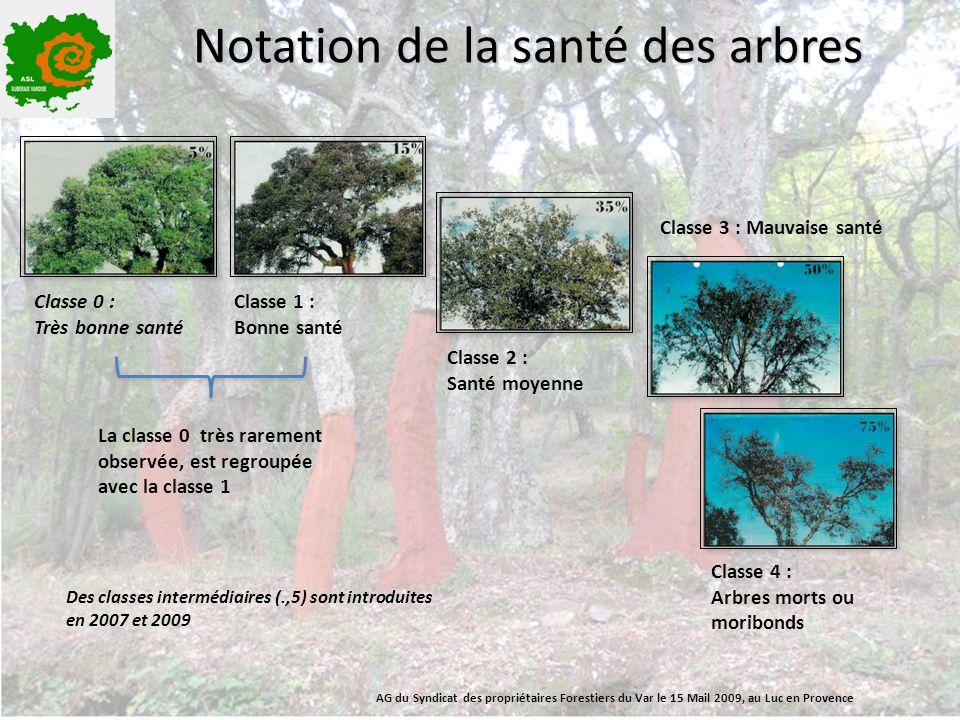Notation de la santé des arbres Classe 0 : Très bonne santé Classe 1 : Bonne santé Classe 3 : Mauvaise santé Classe 2 : Santé moyenne Classe 4 : Arbre