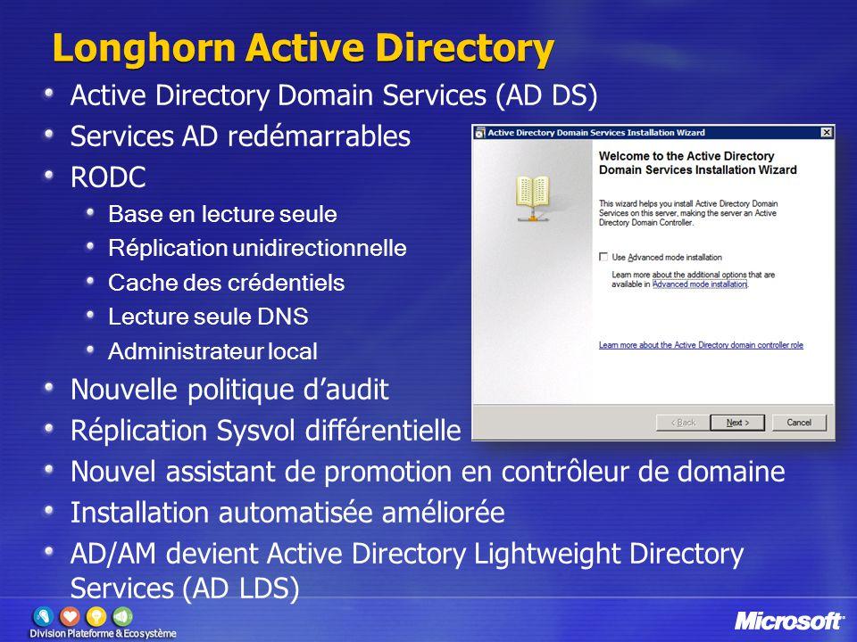 Longhorn Active Directory Active Directory Domain Services (AD DS) Services AD redémarrables RODC Base en lecture seule Réplication unidirectionnelle