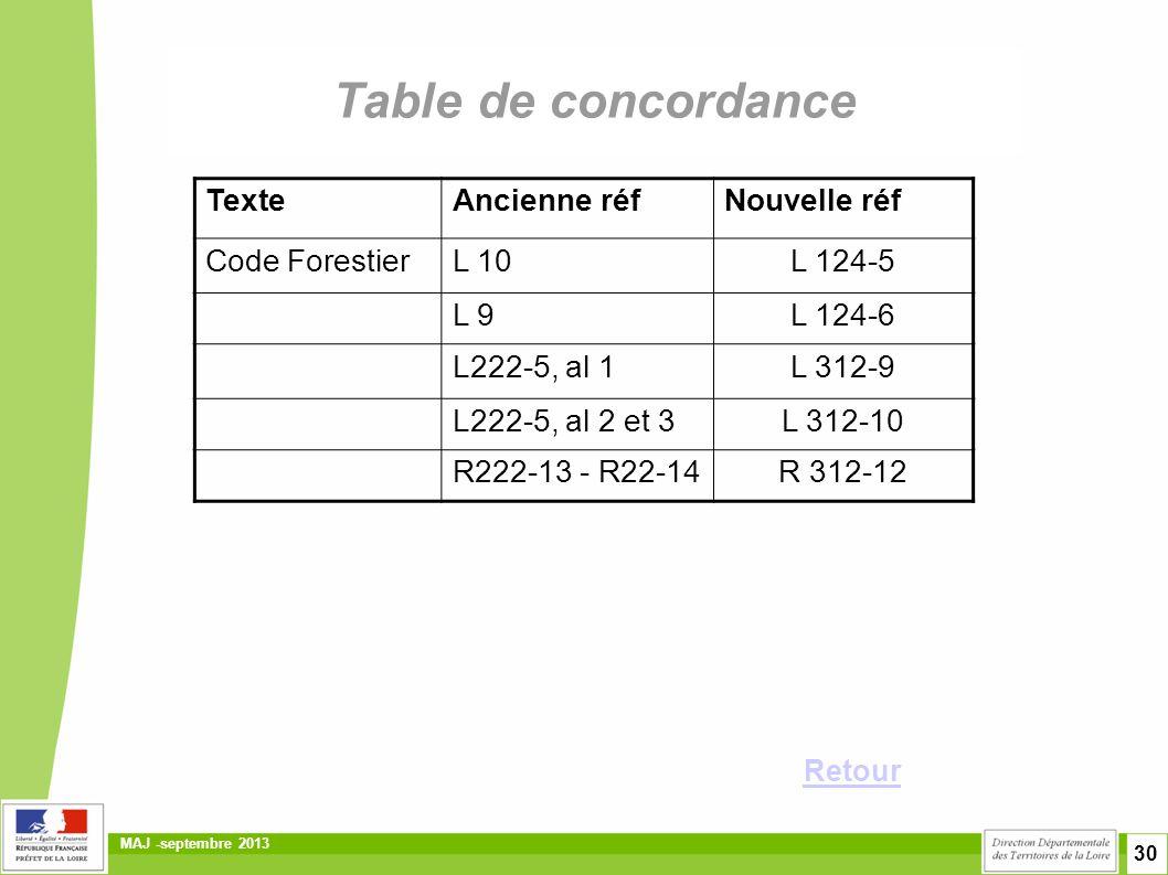 30 MAJ -septembre 2013 Table de concordance Retour TexteAncienne réfNouvelle réf Code ForestierL 10L 124-5 L 9L 124-6 L222-5, al 1L 312-9 L222-5, al 2