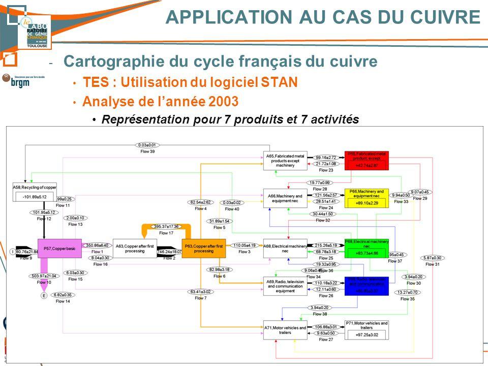 - Objectifs de l'étude - Méthodologie - Application au cas du cuivre en France - Résultats - Conclusions