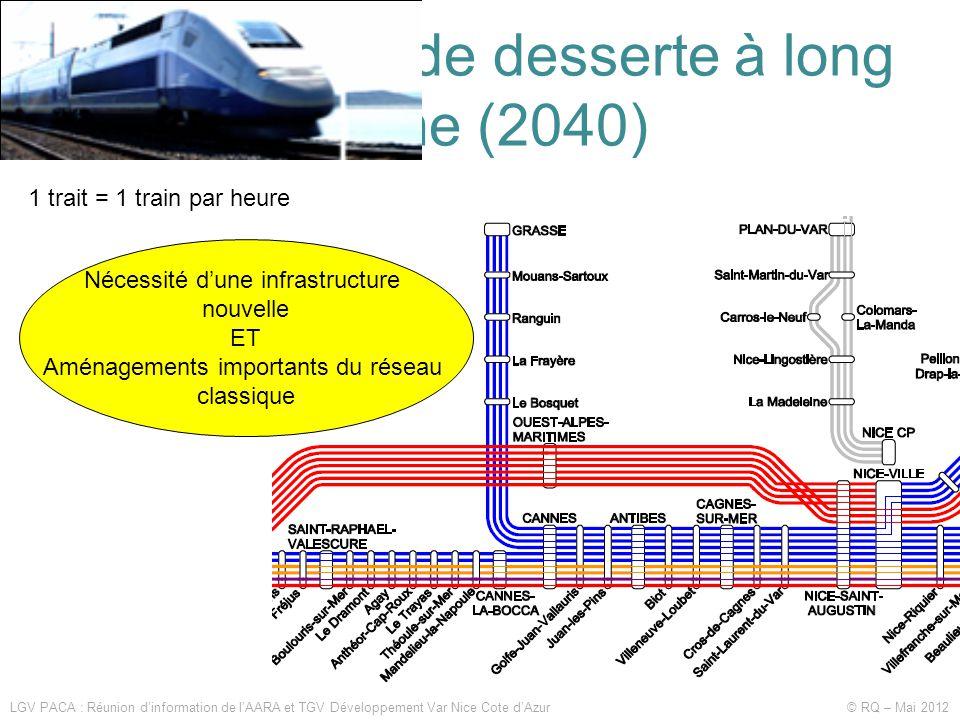 Les souhaits de desserte à long terme (2040) LGV PACA : Réunion d'information de l'AARA et TGV Développement Var Nice Cote d'Azur © RQ – Mai 2012 1 trait = 1 train par heure Nécessité d'une infrastructure nouvelle ET Aménagements importants du réseau classique