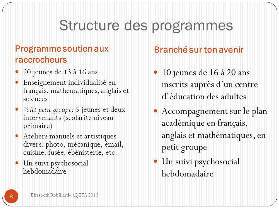 Structure des programmes Programme soutien aux raccrocheurs Branché sur ton avenir  20 jeunes de 13 à 16 ans  Enseignement individualisé en français