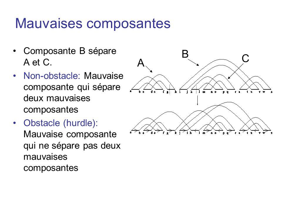 Mauvaises composantes •Composante B sépare A et C. •Non-obstacle: Mauvaise composante qui sépare deux mauvaises composantes •Obstacle (hurdle): Mauvai