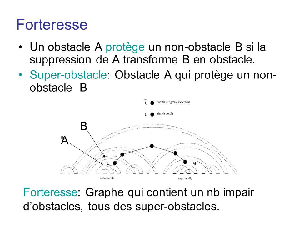 Forteresse •Un obstacle A protège un non-obstacle B si la suppression de A transforme B en obstacle. •Super-obstacle: Obstacle A qui protège un non- o
