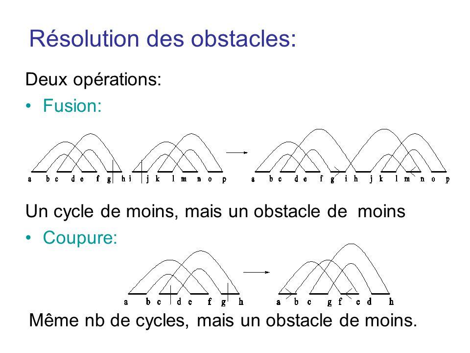 Résolution des obstacles: Deux opérations: •Fusion: Un cycle de moins, mais un obstacle de moins •Coupure: Même nb de cycles, mais un obstacle de moin