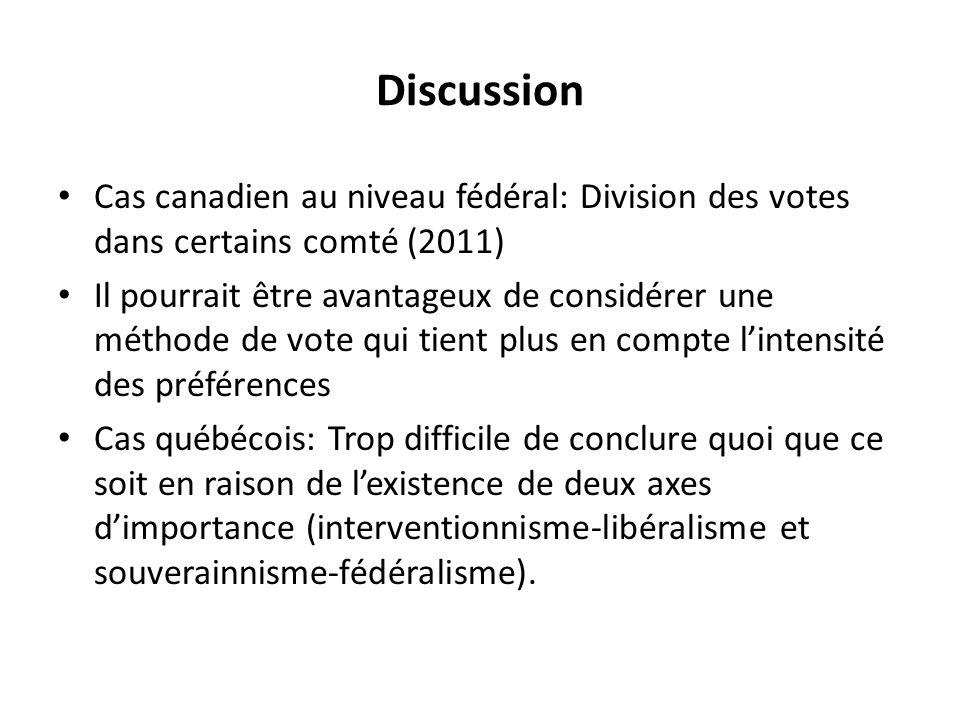 Discussion • Cas canadien au niveau fédéral: Division des votes dans certains comté (2011) • Il pourrait être avantageux de considérer une méthode de vote qui tient plus en compte l'intensité des préférences • Cas québécois: Trop difficile de conclure quoi que ce soit en raison de l'existence de deux axes d'importance (interventionnisme-libéralisme et souverainnisme-fédéralisme).
