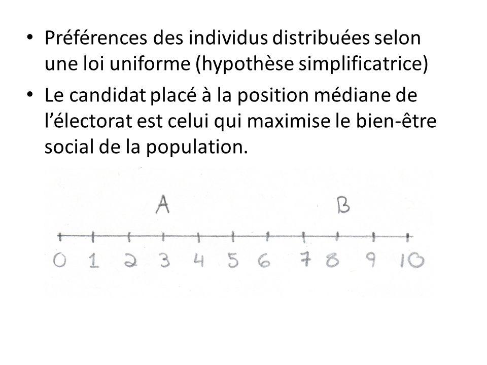 • Préférences des individus distribuées selon une loi uniforme (hypothèse simplificatrice) • Le candidat placé à la position médiane de l'électorat est celui qui maximise le bien-être social de la population.