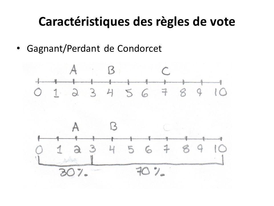 Caractéristiques des règles de vote • Gagnant/Perdant de Condorcet