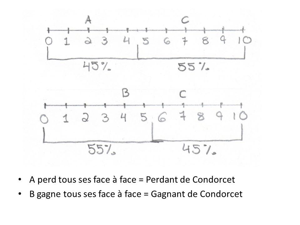 • A perd tous ses face à face = Perdant de Condorcet • B gagne tous ses face à face = Gagnant de Condorcet