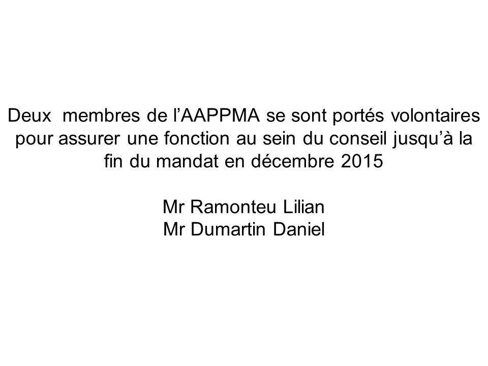 Comptes Exercice 2012-2013 DébitCréditPerteSur compte 44 484.2123 906.92020 577.29 La courbe de l'AAPPMA
