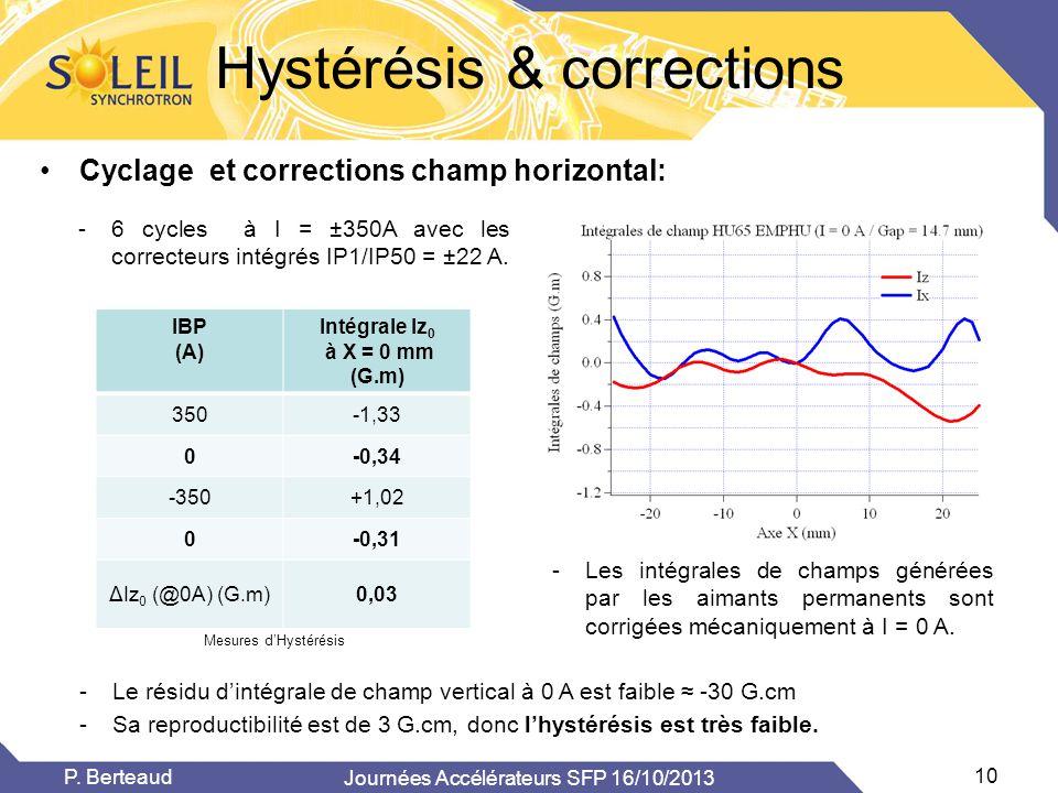 Hystérésis & corrections •Cyclage et corrections champ horizontal: Journées Accélérateurs SFP 16/10/2013 10 P. Berteaud -Le résidu d'intégrale de cham