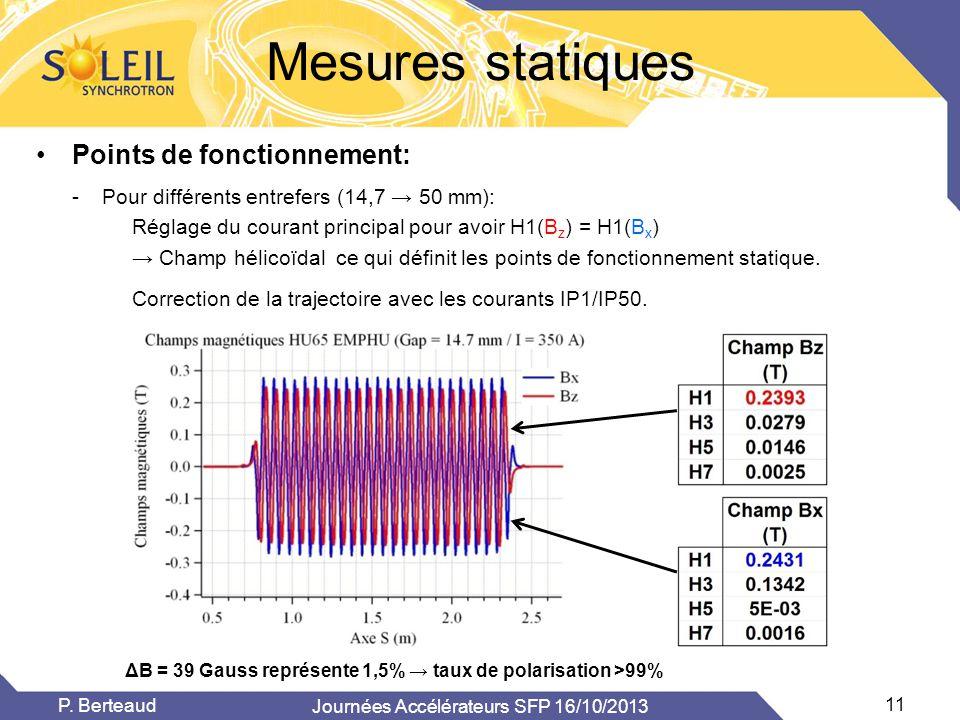 Mesures statiques •Points de fonctionnement: Journées Accélérateurs SFP 16/10/2013 11 P. Berteaud ΔB = 39 Gauss représente 1,5% → taux de polarisation