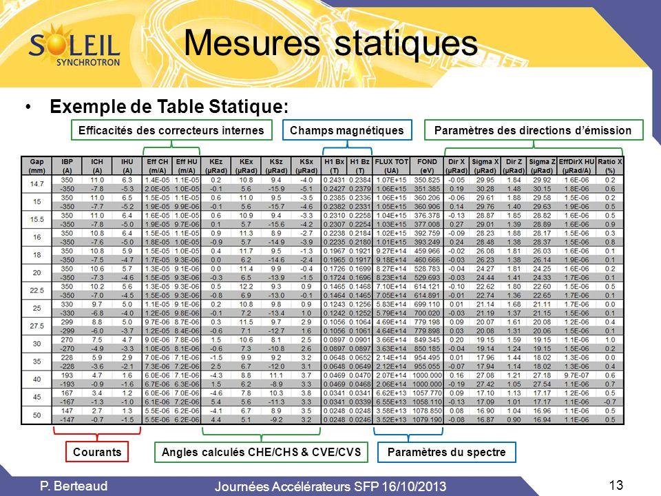 Mesures statiques •Exemple de Table Statique: Journées Accélérateurs SFP 16/10/2013 13 P. Berteaud Courants Efficacités des correcteurs internes Angle