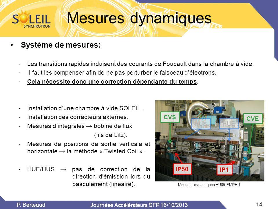 Mesures dynamiques •Système de mesures: Mesures dynamiques HU65 EMPHU -Les transitions rapides induisent des courants de Foucault dans la chambre à vi
