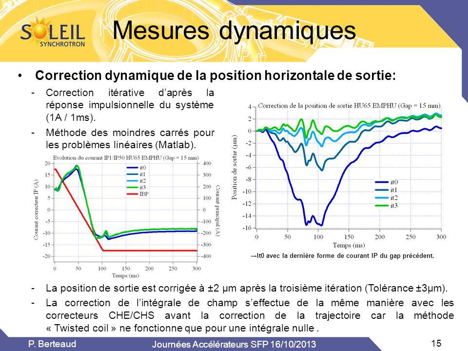 Mesures dynamiques •Correction dynamique de la position horizontale de sortie: -La position de sortie est corrigée à ±2 µm après la troisième itératio