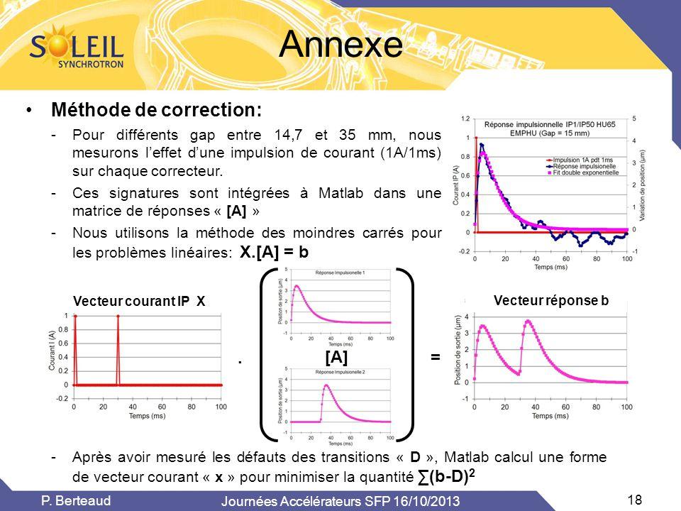 Annexe •Méthode de correction: -Pour différents gap entre 14,7 et 35 mm, nous mesurons l'effet d'une impulsion de courant (1A/1ms) sur chaque correcte