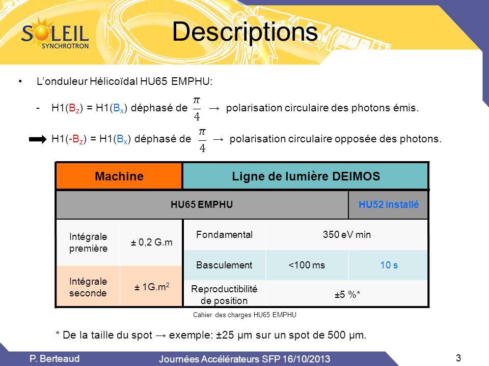 Descriptions Journées Accélérateurs SFP 16/10/2013 3 P. Berteaud •L'onduleur Hélicoïdal HU65 EMPHU: MachineLigne de lumière DEIMOS HU65 EMPHUHU52 inst