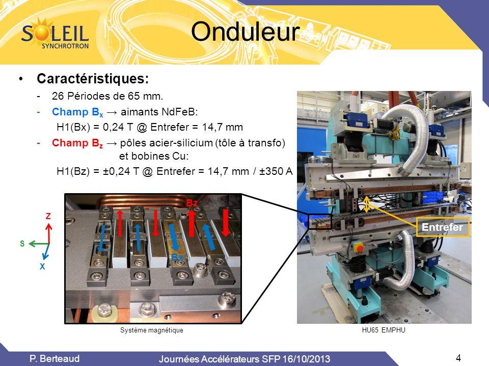 Onduleur Système magnétique HU65 EMPHU Z X S Bz Bx •Caractéristiques: -26 Périodes de 65 mm. -Champ B x → aimants NdFeB: H1(Bx) = 0,24 T @ Entrefer =
