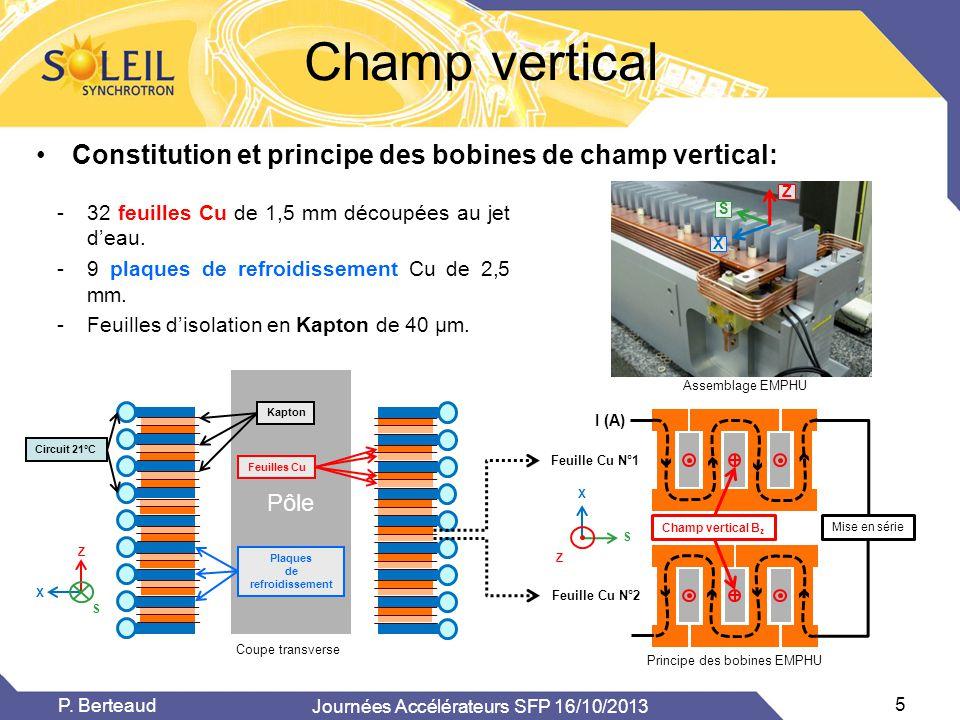 Z S X Mise en série I (A) Feuille Cu N°1 Feuille Cu N°2 Champ vertical B z •Constitution et principe des bobines de champ vertical: Champ vertical Ass