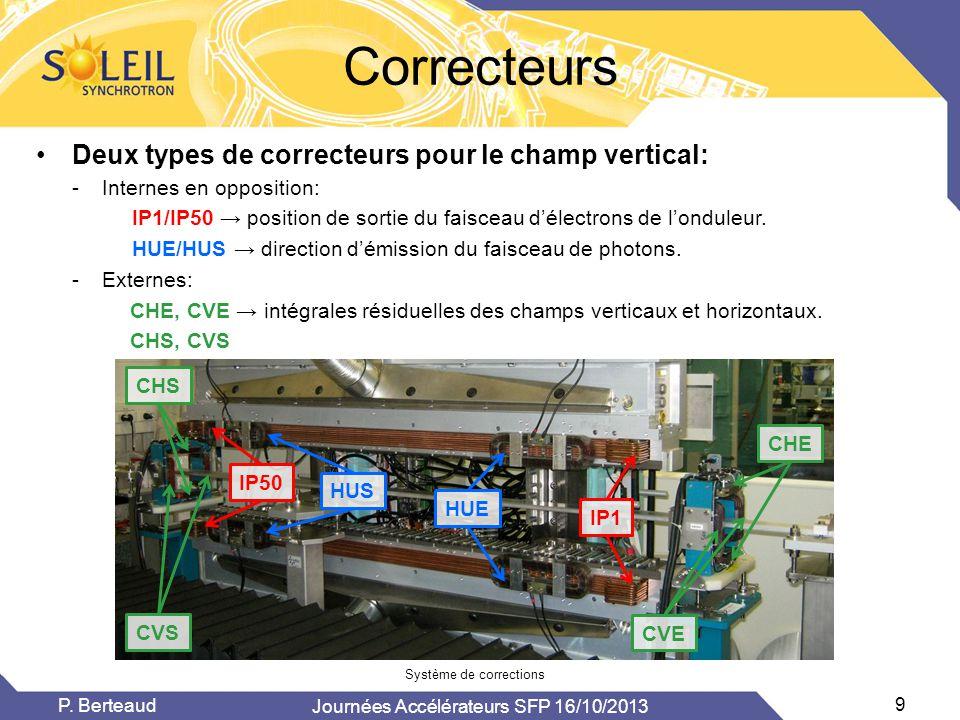 Correcteurs •Deux types de correcteurs pour le champ vertical: -Internes en opposition: IP1/IP50 → position de sortie du faisceau d'électrons de l'ond