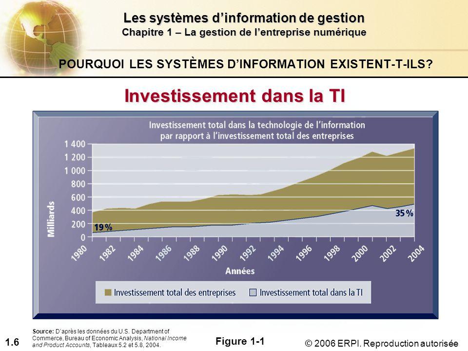 1.7 Les systèmes d'information de gestion Chapitre 1 – La gestion de l'entreprise numérique © 2006 ERPI.