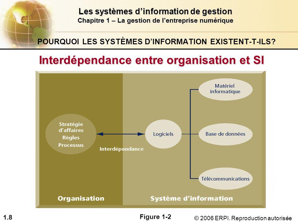 1.9 Les systèmes d'information de gestion Chapitre 1 – La gestion de l'entreprise numérique © 2006 ERPI.
