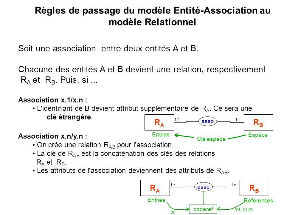 Règles de passage du modèle Entité-Association au modèle Relationnel Soit une association entre deux entités A et B. Chacune des entités A et B devien