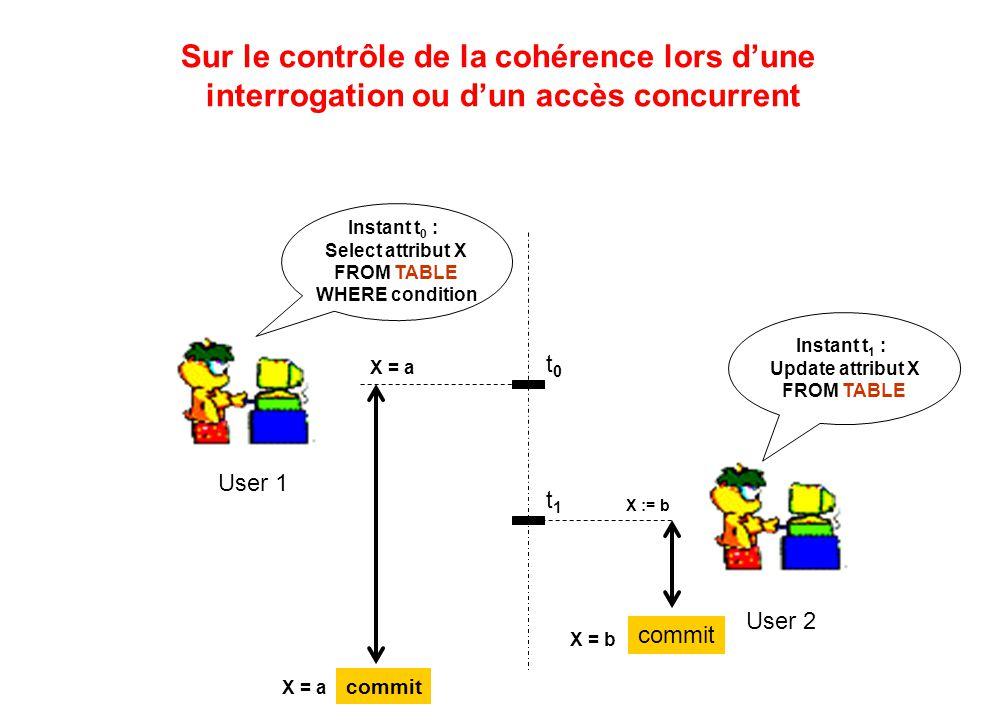 Sur le contrôle de la cohérence lors d'une interrogation ou d'un accès concurrent t0t0 X = a Instant t 0 : Select attribut X FROM TABLE WHERE conditio