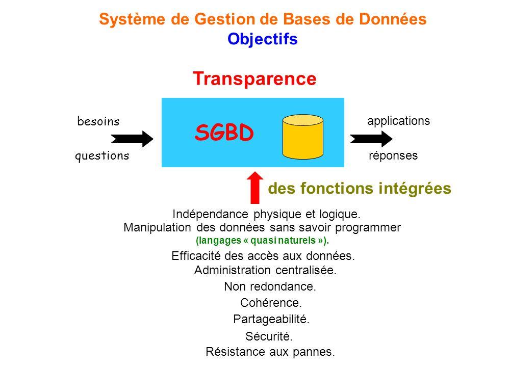 questions réponses Transparence Système de Gestion de Bases de Données Objectifs Résistance aux pannes. SGBD applications besoins des fonctions intégr
