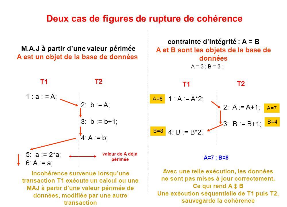Deux cas de figures de rupture de cohérence M.A.J à partir d'une valeur périmée A est un objet de la base de données contrainte d'intégrité : A = B A