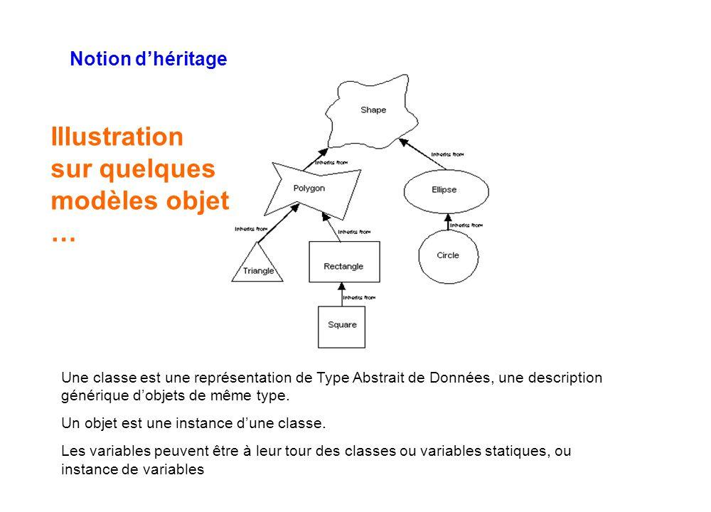 Notion d'héritage Une classe est une représentation de Type Abstrait de Données, une description générique d'objets de même type. Un objet est une ins