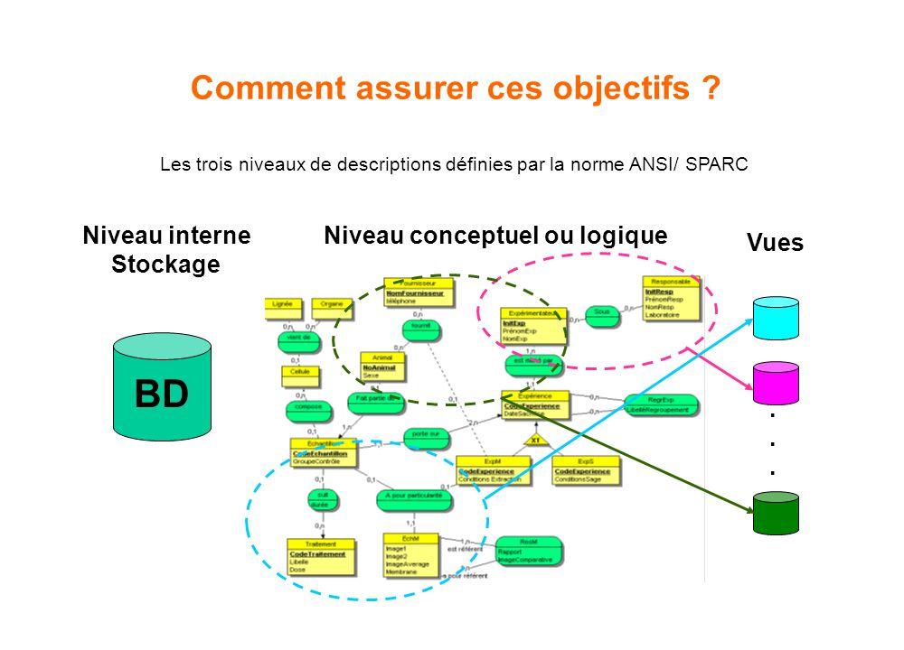 Comment assurer ces objectifs ? Les trois niveaux de descriptions définies par la norme ANSI/ SPARC BD...... Niveau interne Stockage Niveau conceptuel