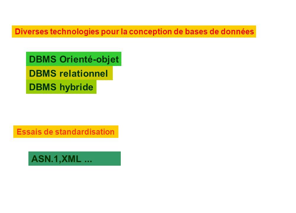 Diverses technologies pour la conception de bases de données DBMS Orienté-objet DBMS relationnel DBMS hybride ASN.1,XML... Essais de standardisation