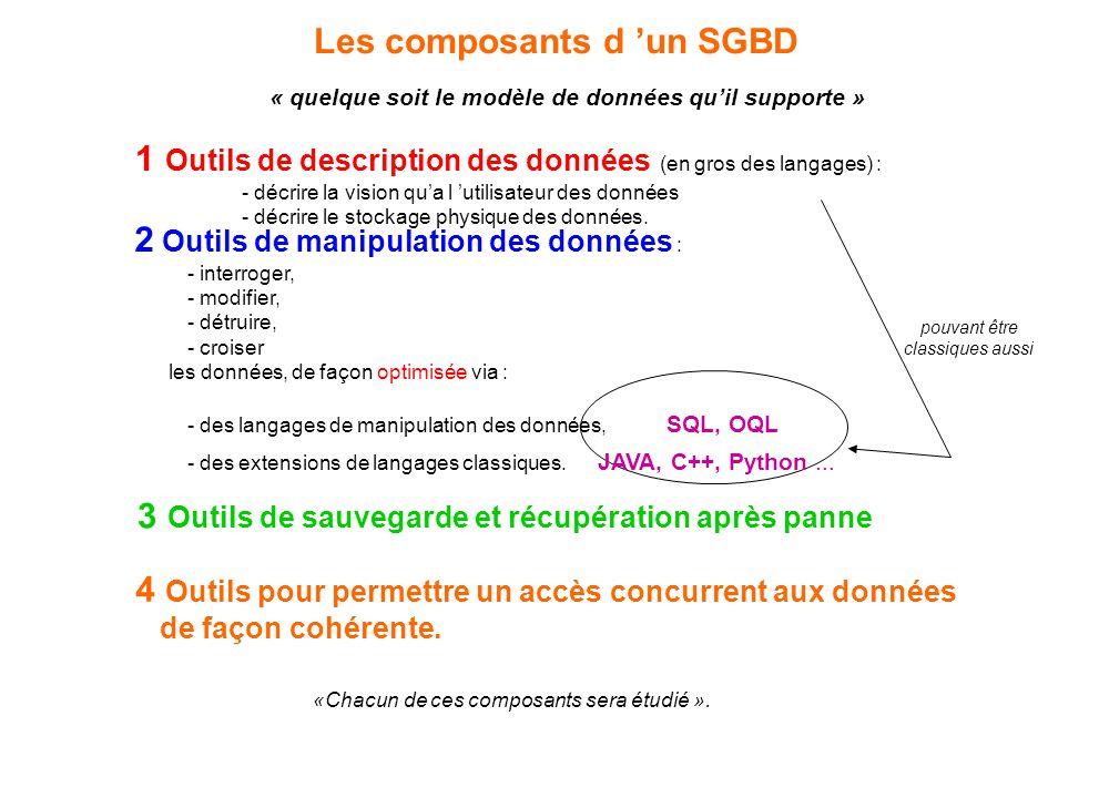 Les composants d 'un SGBD « quelque soit le modèle de données qu'il supporte » 4 Outils pour permettre un accès concurrent aux données de façon cohére