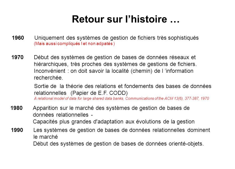 Retour sur l'histoire … Début des systèmes de gestion de bases de données orienté-objets. 1960Uniquement des systèmes de gestion de fichiers très soph