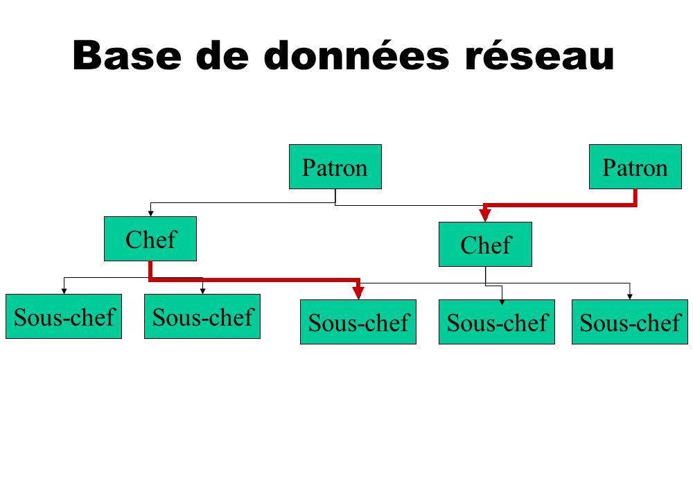 Base de données réseau Patron Sous-chef Chef Sous-chef Patron