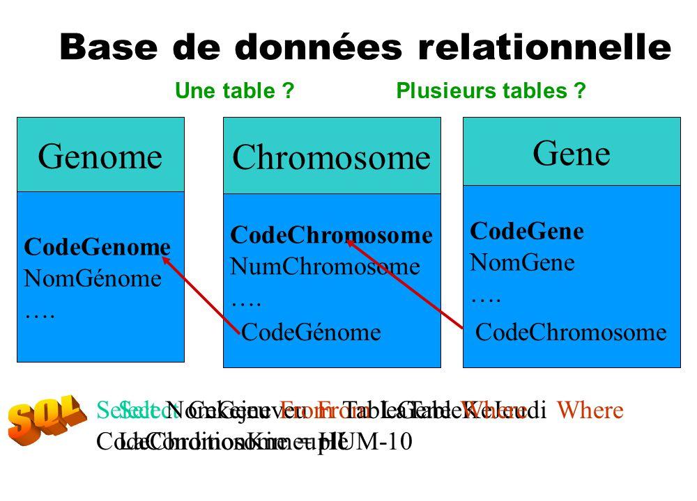 Chromosome CodeChromosome NumChromosome …. Genome CodeGenome NomGénome …. Gene CodeGene NomGene …. CodeGénome CodeChromosome Select Cekejeuveu From La